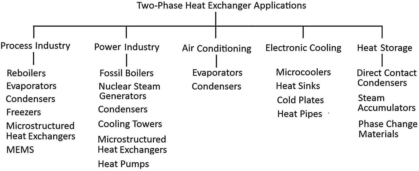 Two-Phase Heat Exchangers | SpringerLink