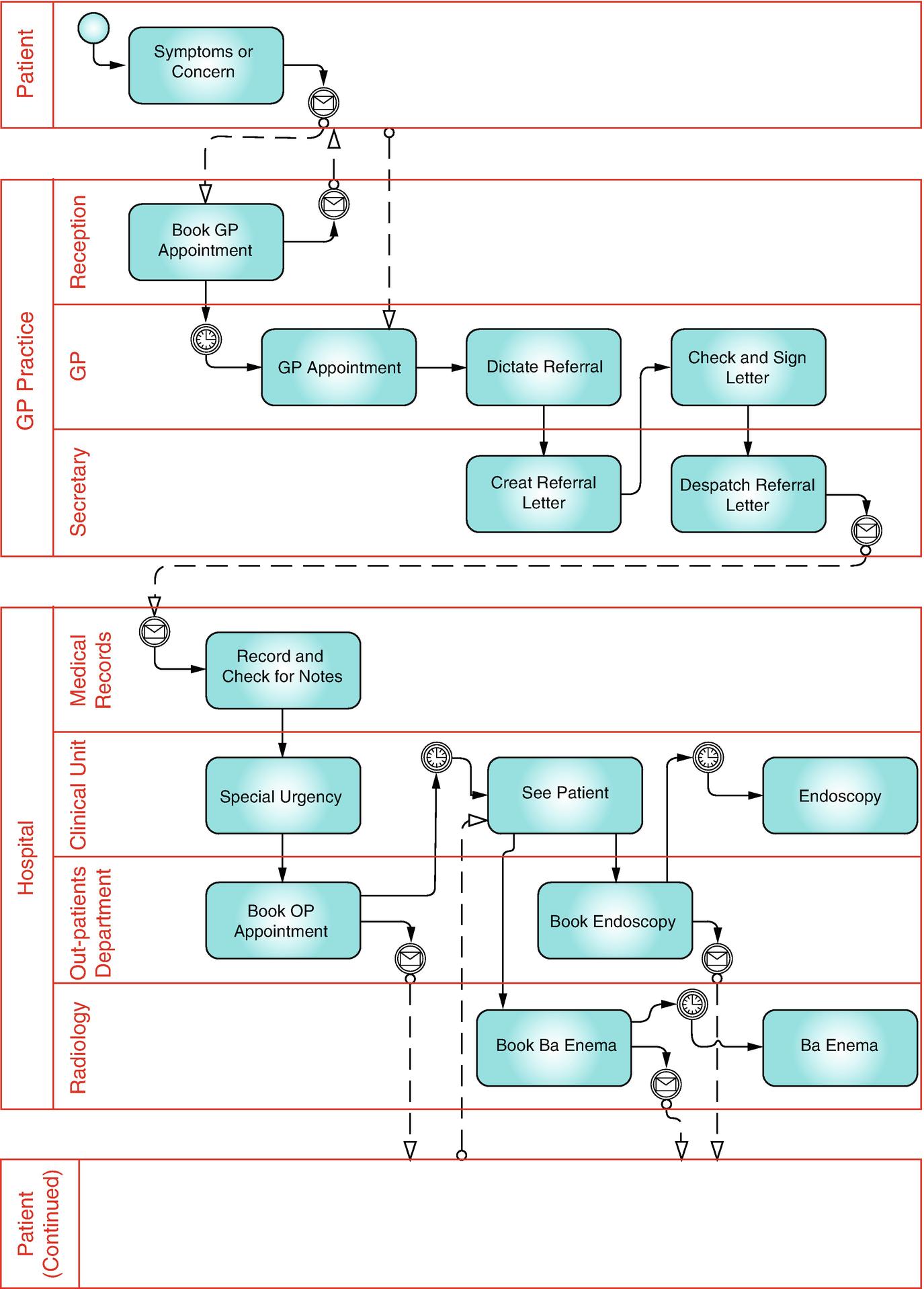 Json To Uml Diagram Online
