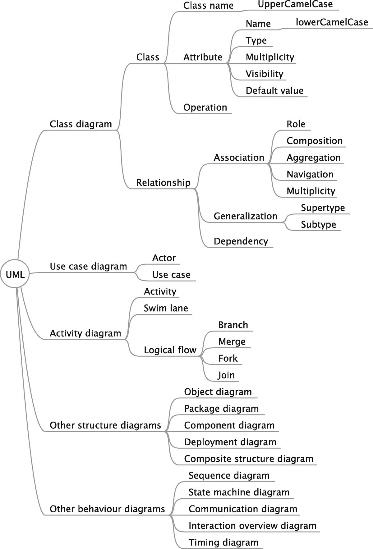 UML, BPMN, XML and JSON | SpringerLink