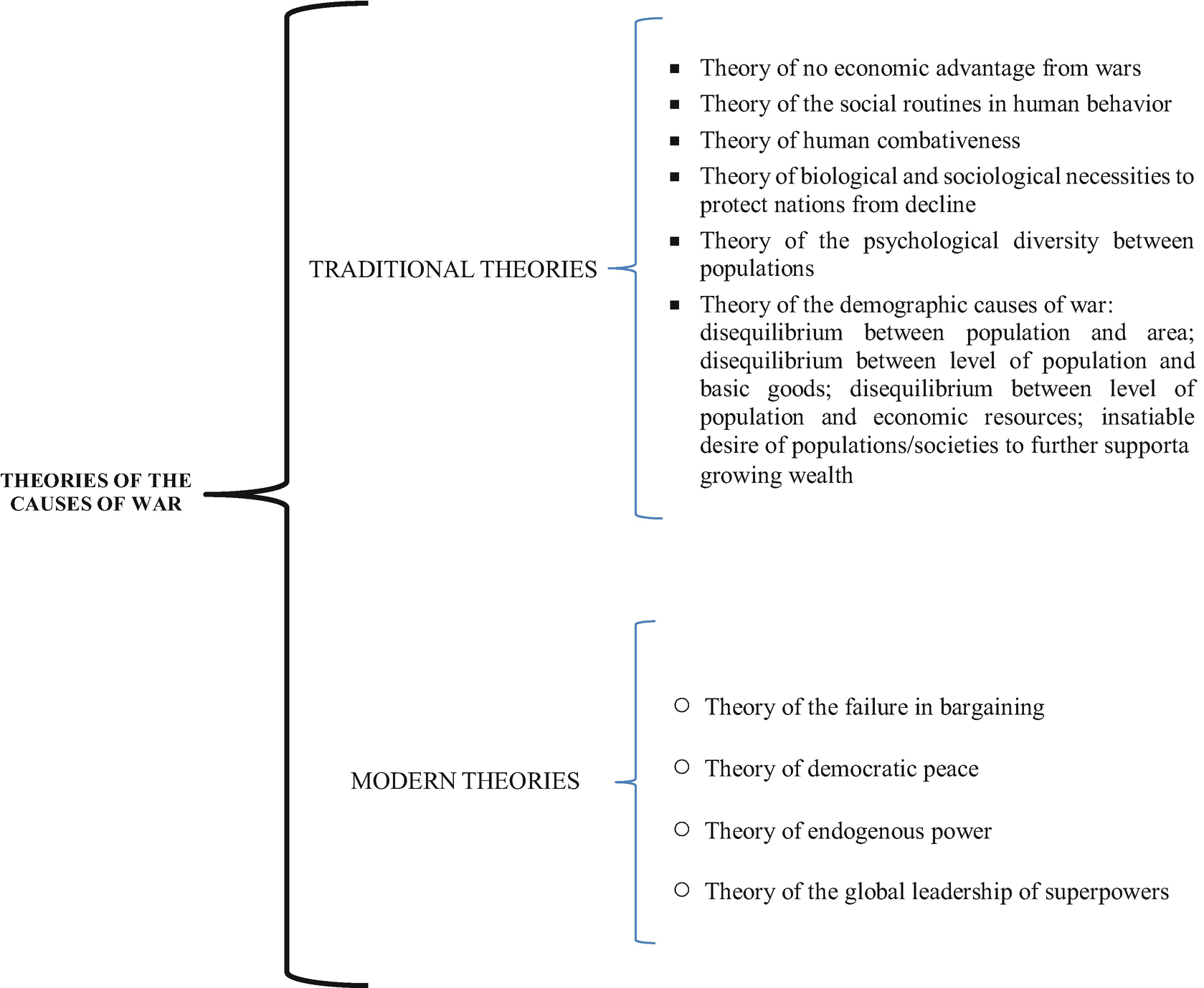 Comparative Theories and Causes of War | SpringerLink