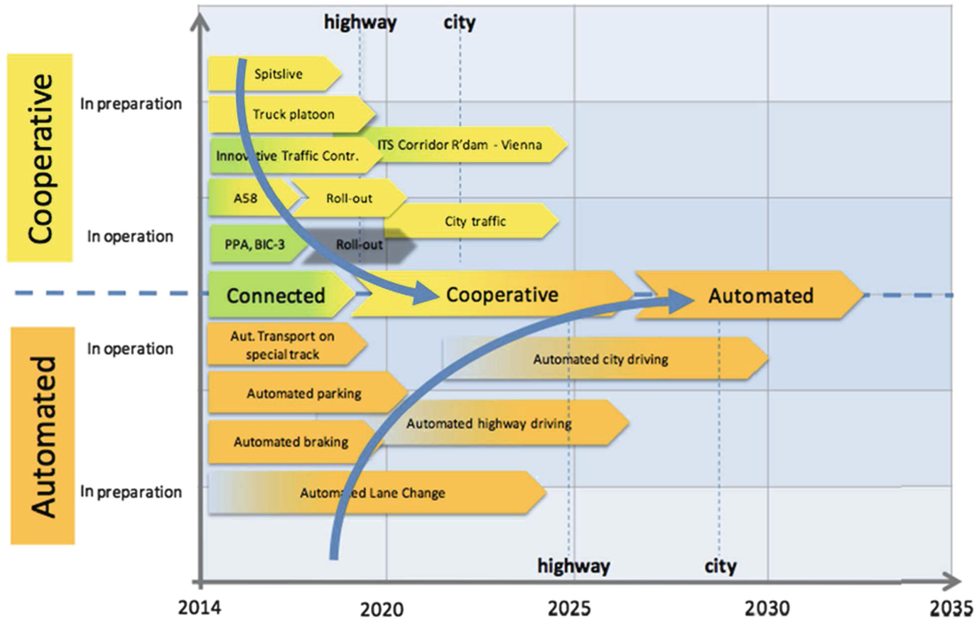 Automated Driving from the View of Technical Standards