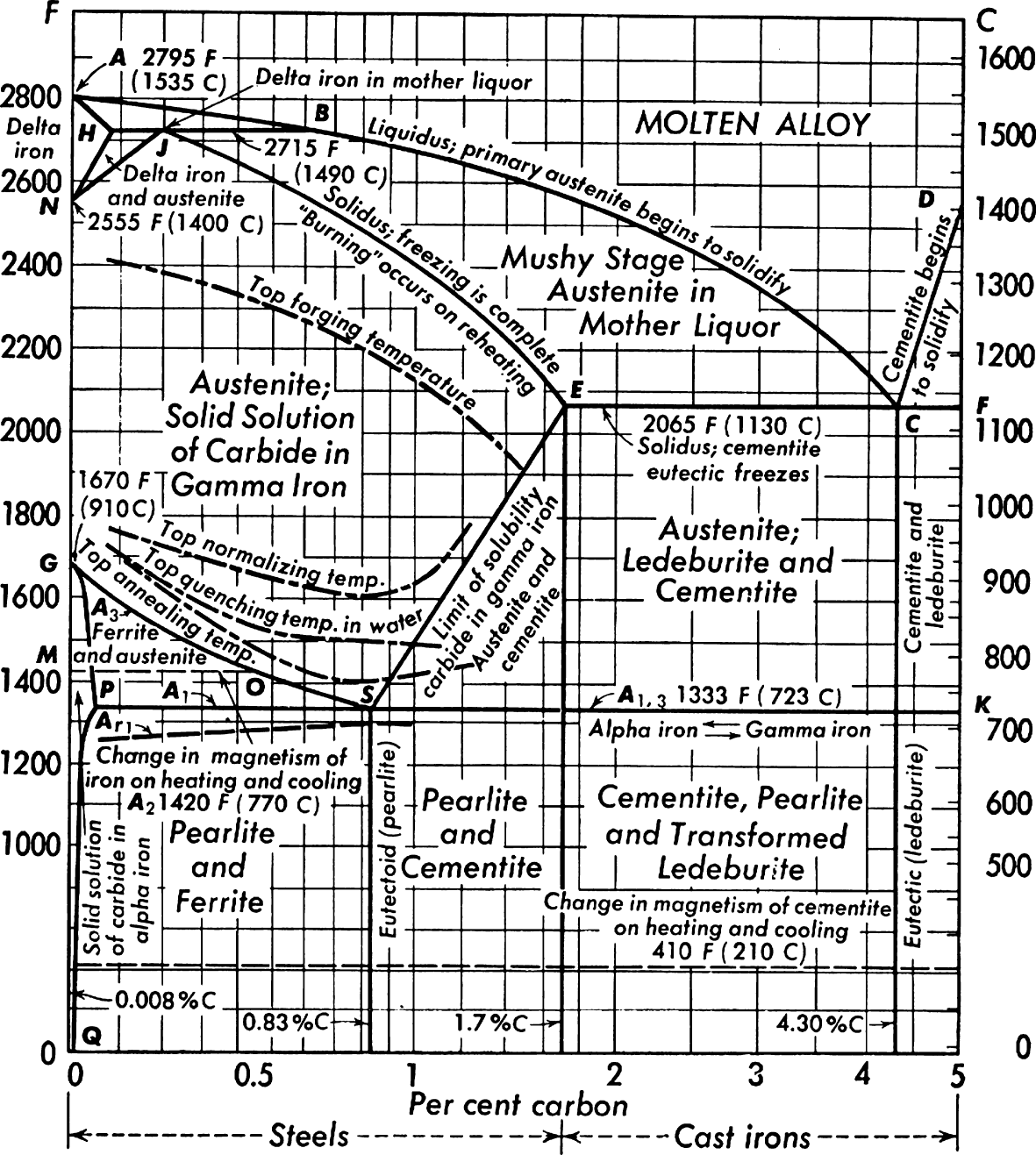 Ferrous Metals And Their Alloys Springerlink 2000 King Of The Road Wiring Diagram Open Image In New Window