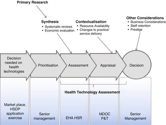 Hospital-Based HTA in a Public-Sector Tertiary Hospital in