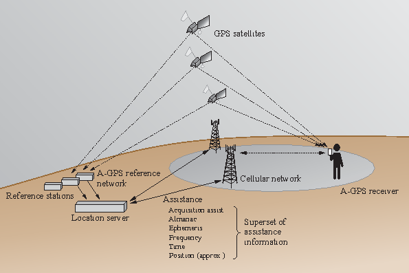 Land and maritime applications springerlink fig 297 representative a gnss architecture fandeluxe Gallery