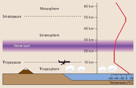 Atmospheric Signal Propagation | SpringerLink