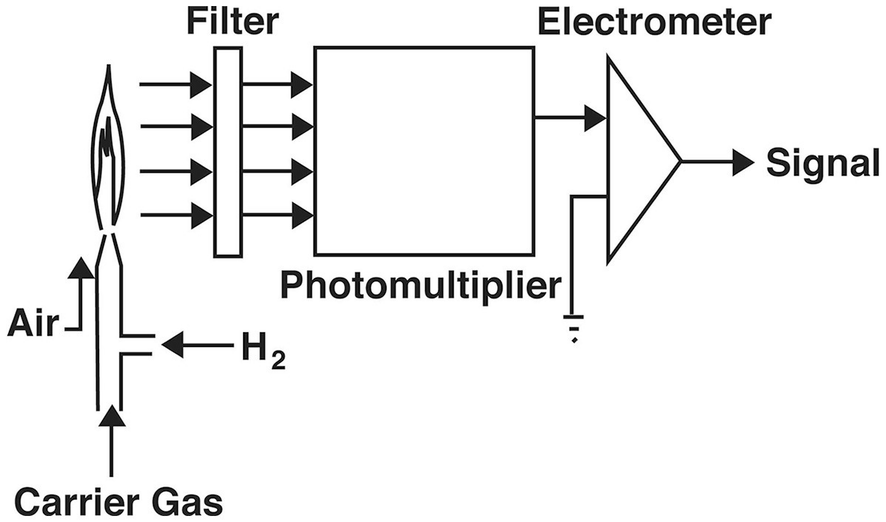 Schematic Of A Gas Chromatographic Flame Photometric