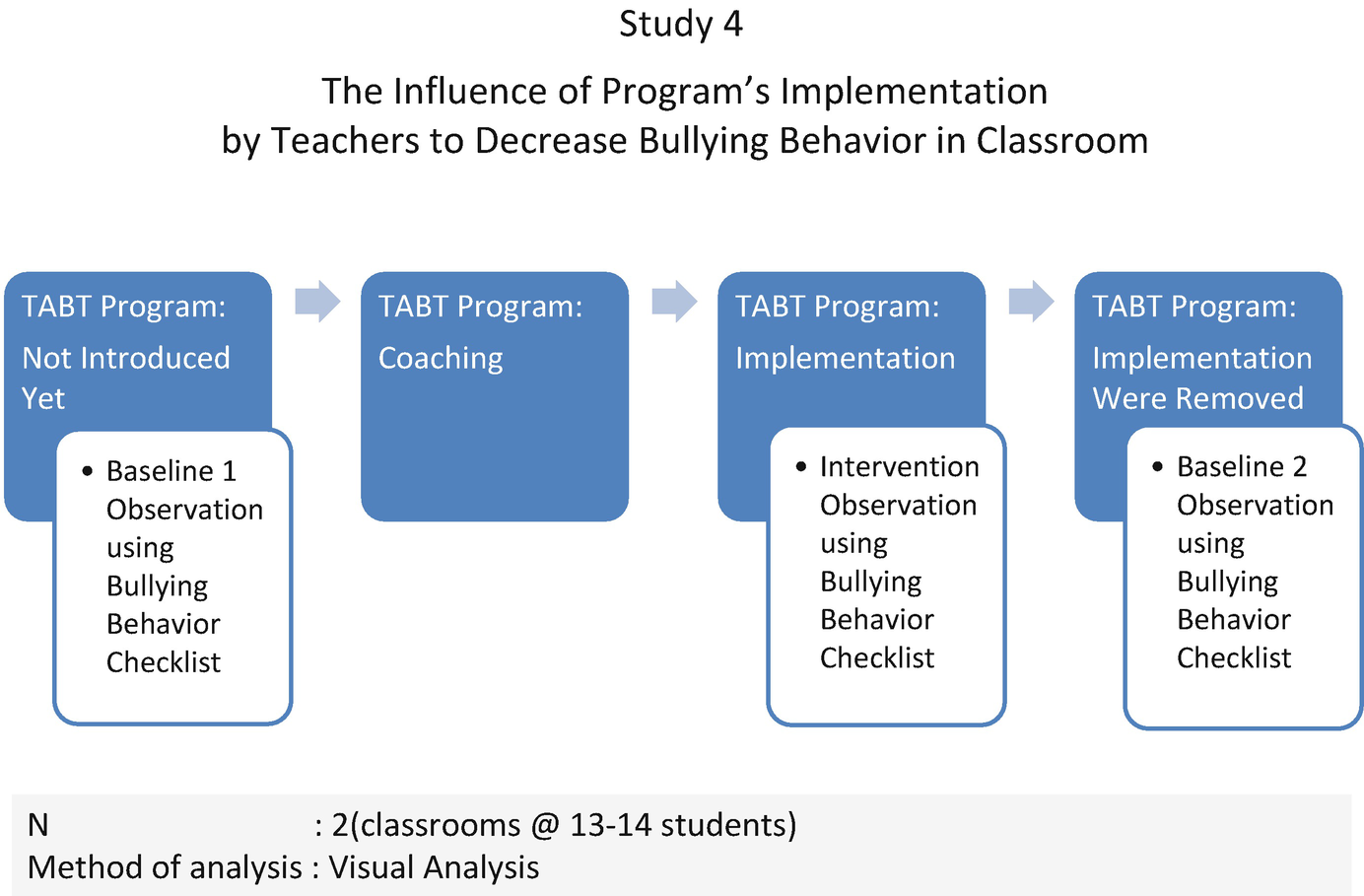 Anti-bullying Research Programs in Kindergartens and High Schools ...