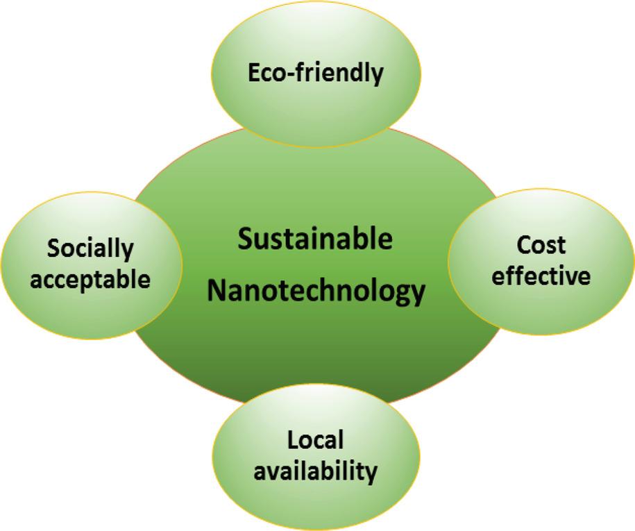 Green Nanomaterials for Clean Environment | SpringerLink