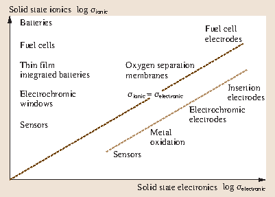 Ionic Conduction and Applications | SpringerLink