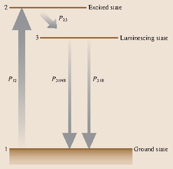 what is luminescence