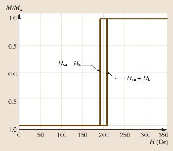 Magnetic Information-Storage Materials | SpringerLink