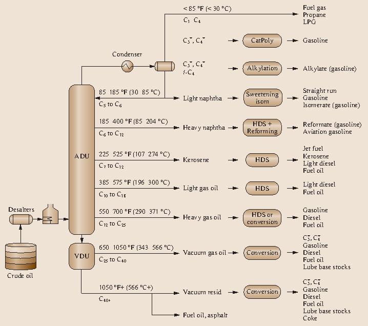 Gasoline Production and Blending   SpringerLink