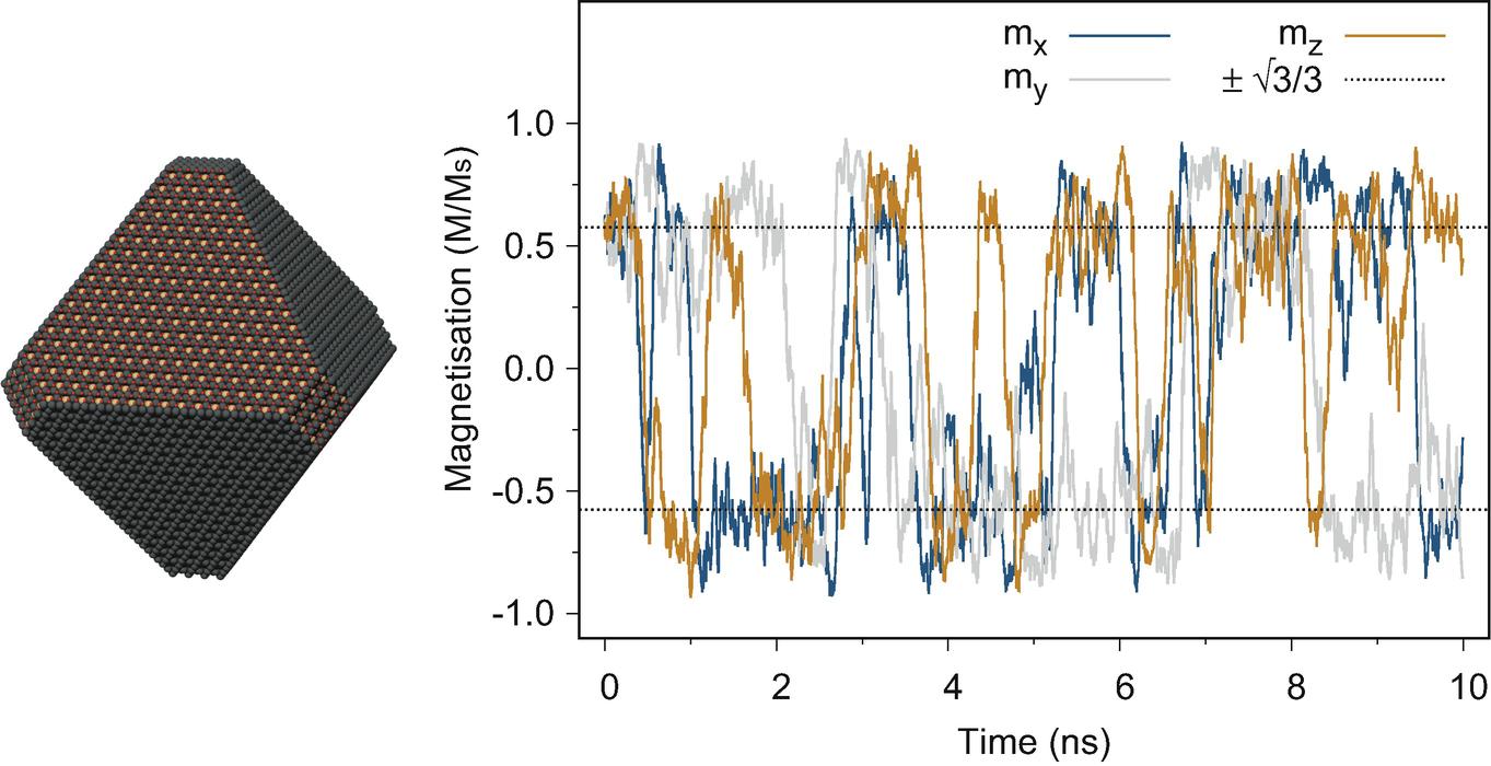 Atomistic Spin Dynamics | SpringerLink
