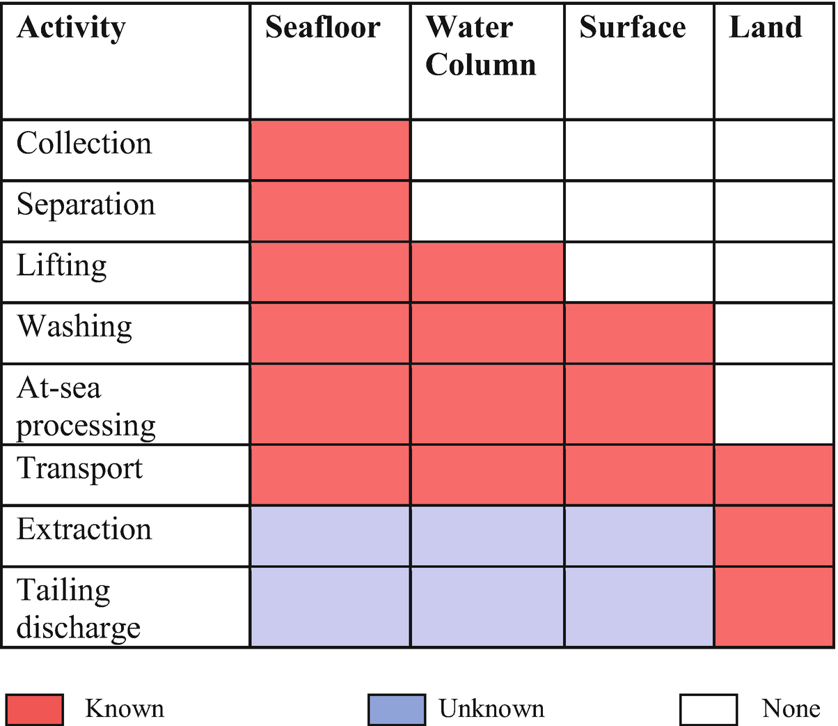 Deep-Sea Mining: Current Status and Future Considerations ...