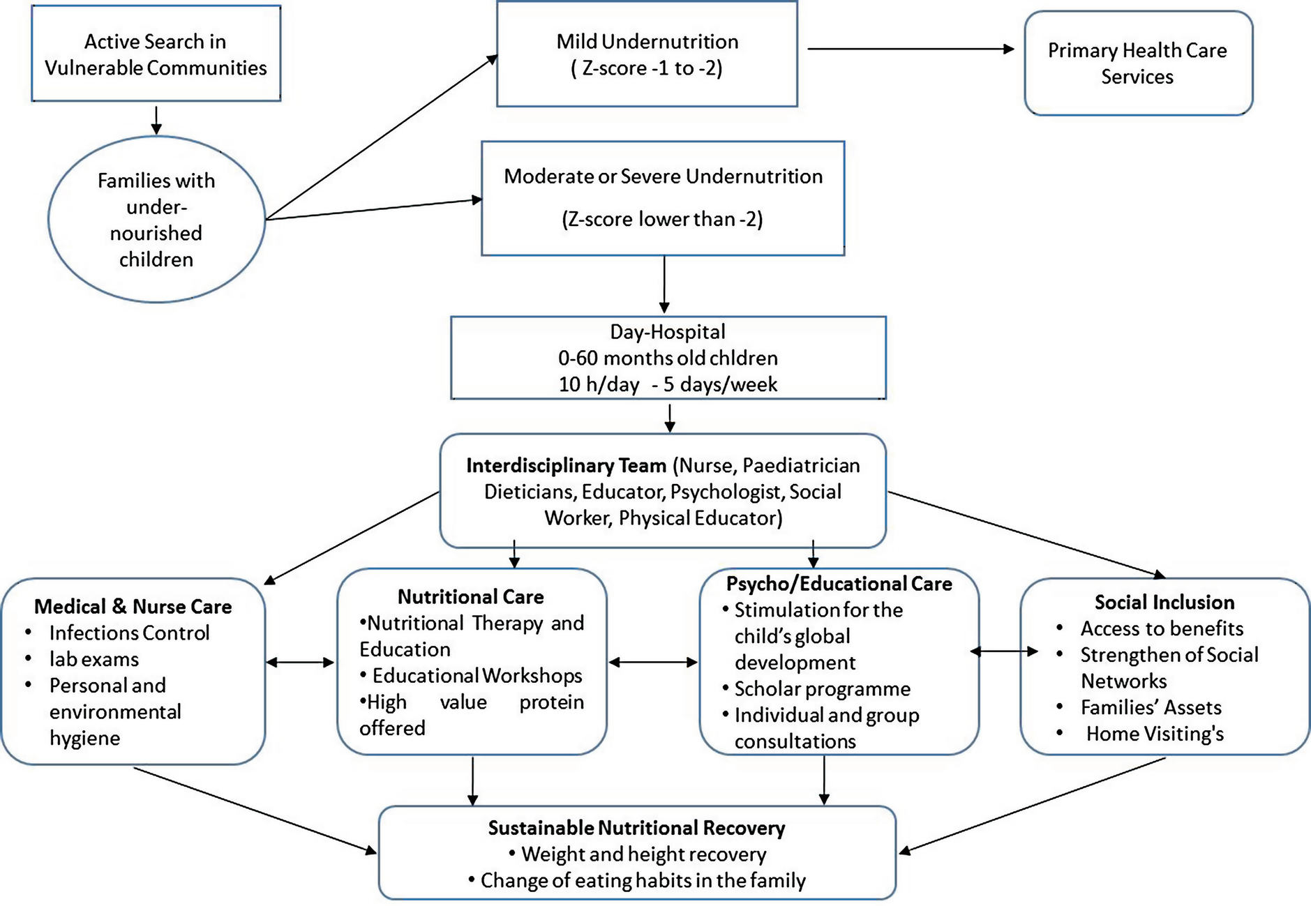 Endocrine Changes In Undernutrition Metabolic Programming And Nutritional Recovery Springerlink