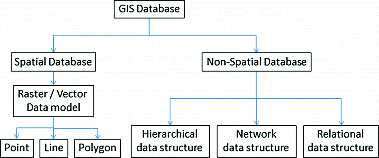 GIS Databases: Spatial and Non-spatial | SpringerLink
