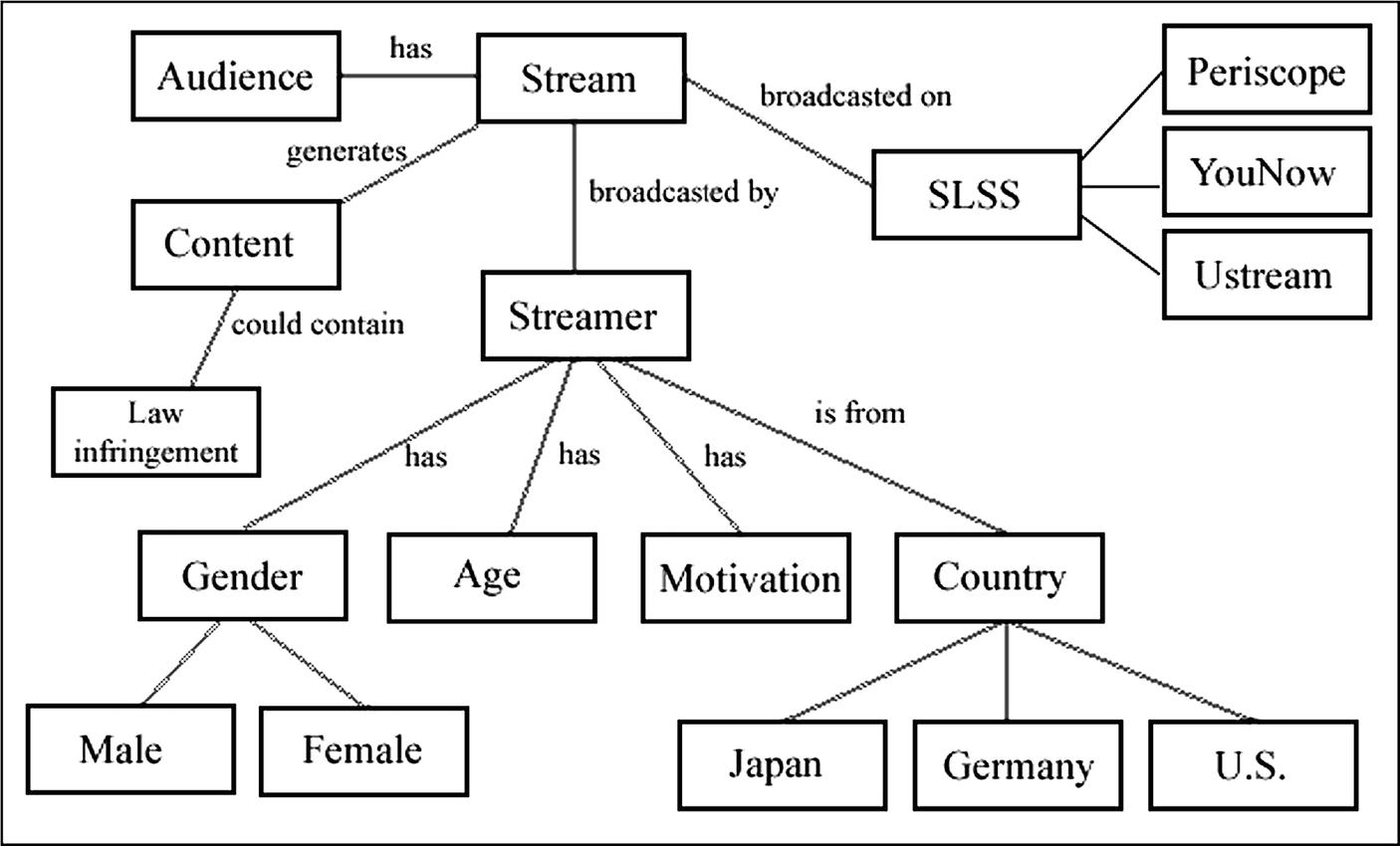 Law Infringements in Social Live Streaming Services | SpringerLink
