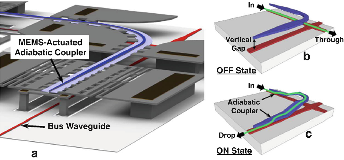 Silicon Photonics Switch Matrices: Technologies and Architectures