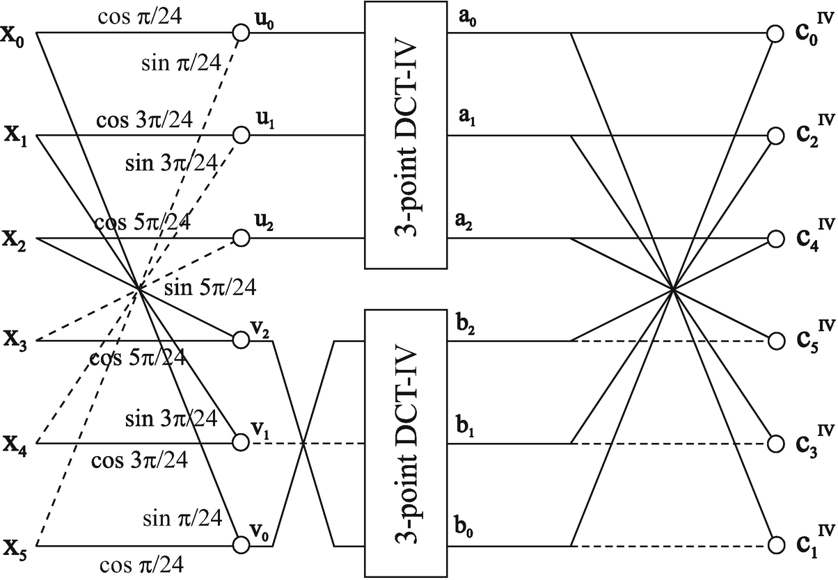 Integer Approximate Cosine/Sine-Modulated Filter Banks ... on