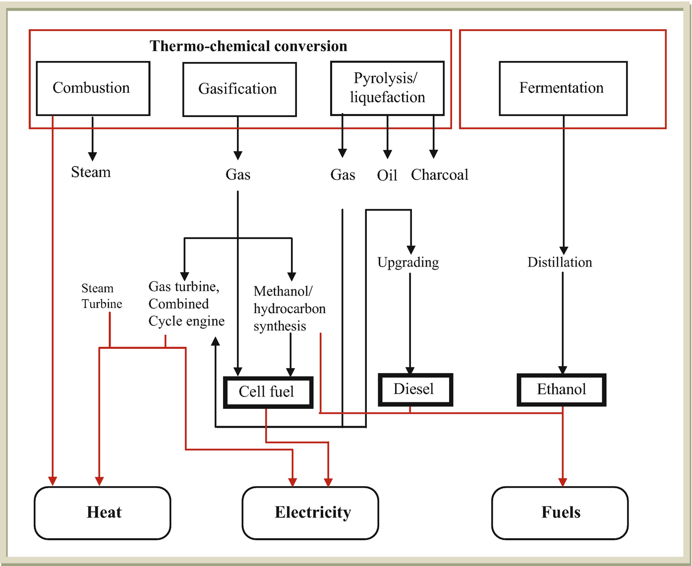 Experimental Analysis Of Biofuel And Undistilled From Waste Burning Diesel Engine Fuel Diagram Open Image In New Window