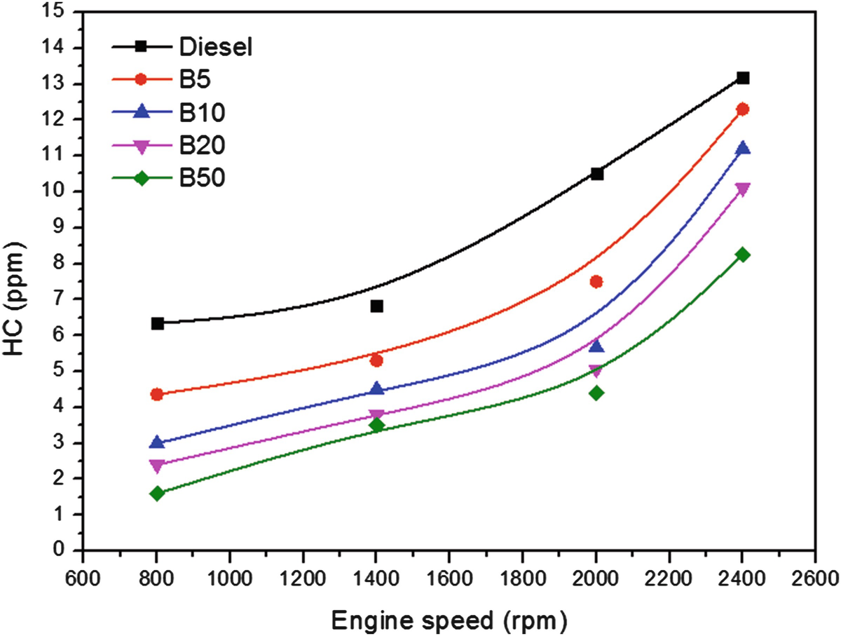 Diesel Engine Performance And Emission Study Using Soybean Biodiesel B5 Diagram Open Image In New Window