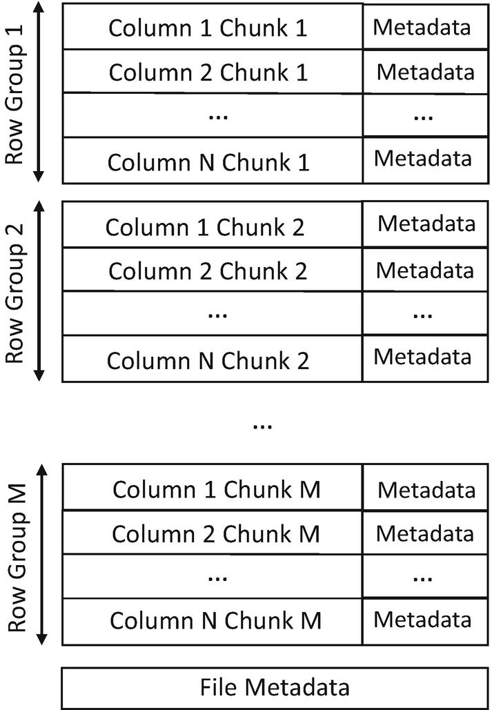 Columnar Storage Formats | SpringerLink