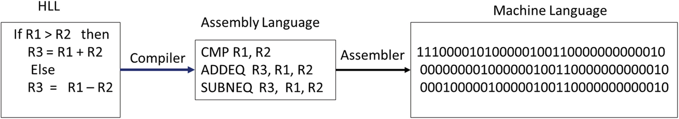 Assembly Language and ARM Instructions Part I   SpringerLink