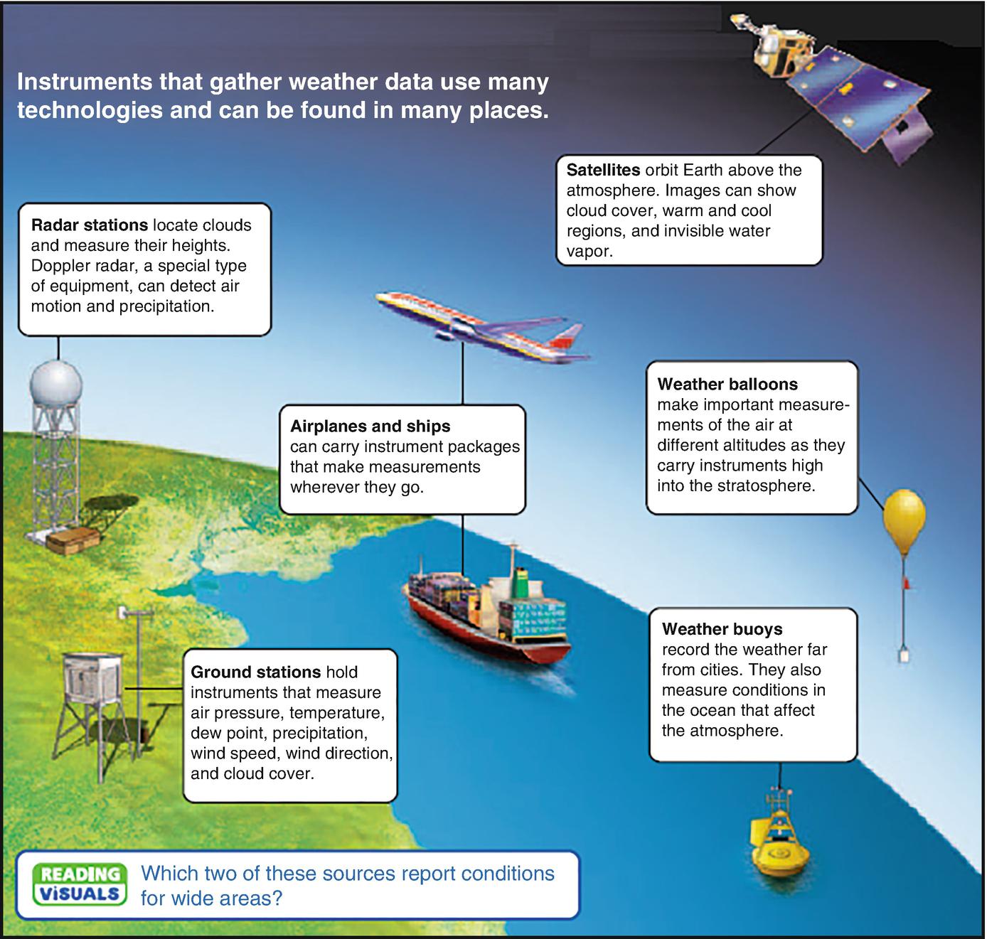 Meteorological Surface Stations | SpringerLink