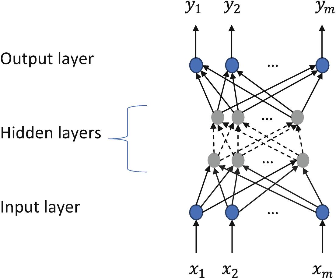 Deep Learning | SpringerLink