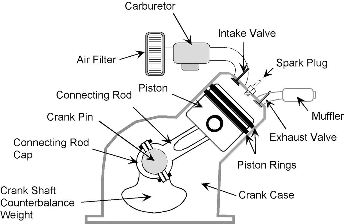 Internal Combustion Engines Springerlink Gasoline Powered Engine Diagram Fig 51 Parts Of An