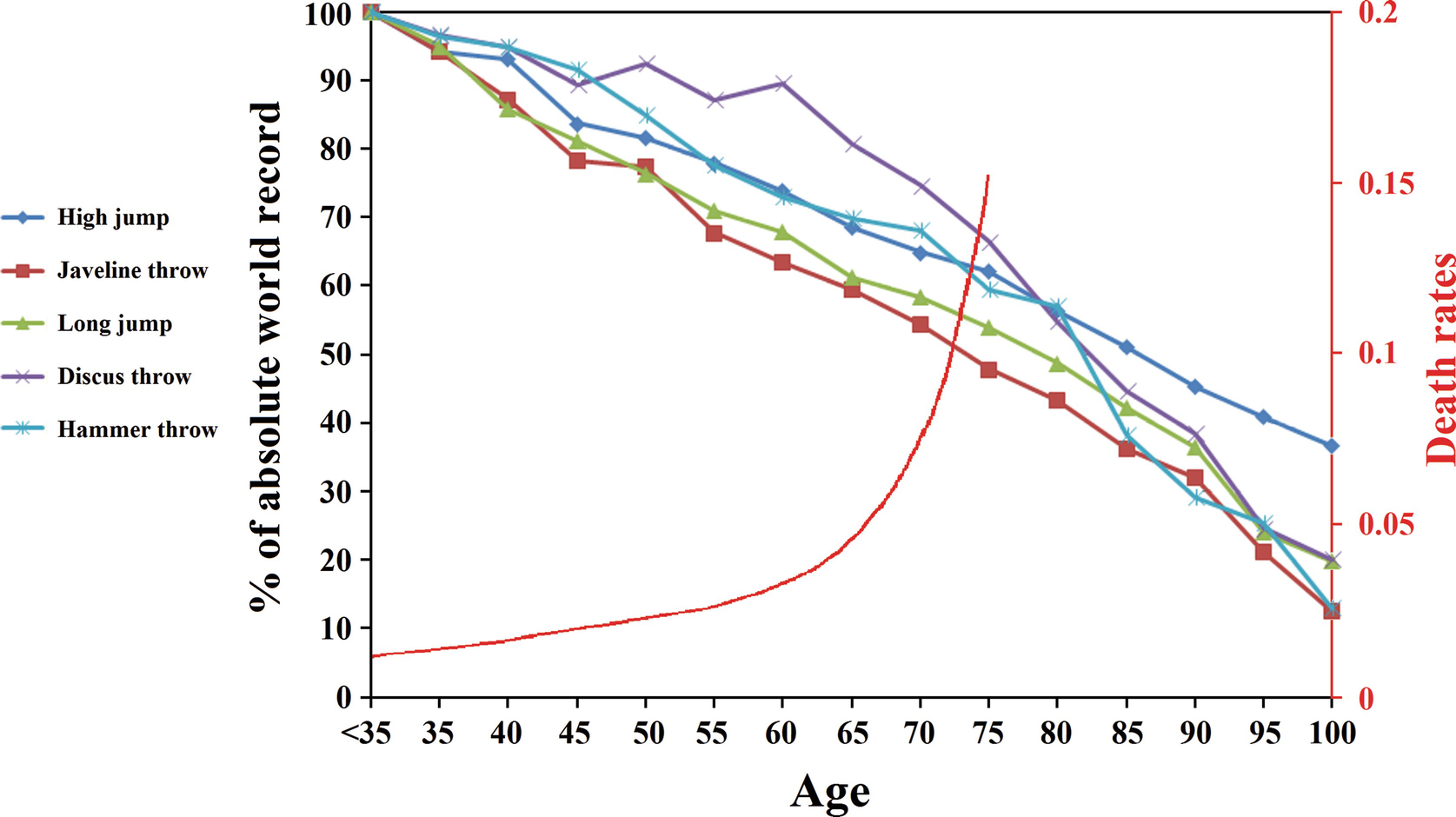 The Biological Basis of Aging and Death A Means to an End
