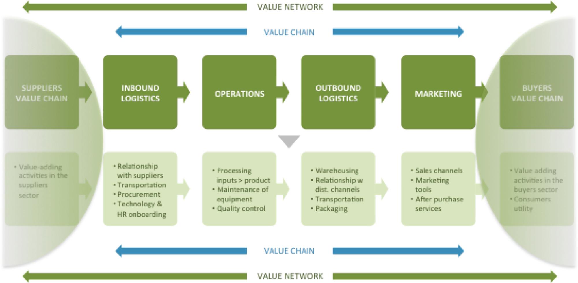 Principles of Strategy: Primer | SpringerLink
