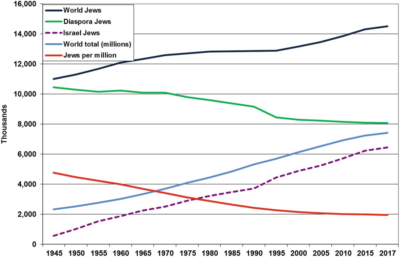 World Jewish Population, 2017   SpringerLink