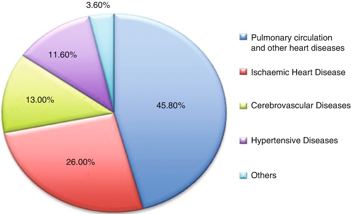 Burden of Cardiovascular Diseases in Women and Reduction