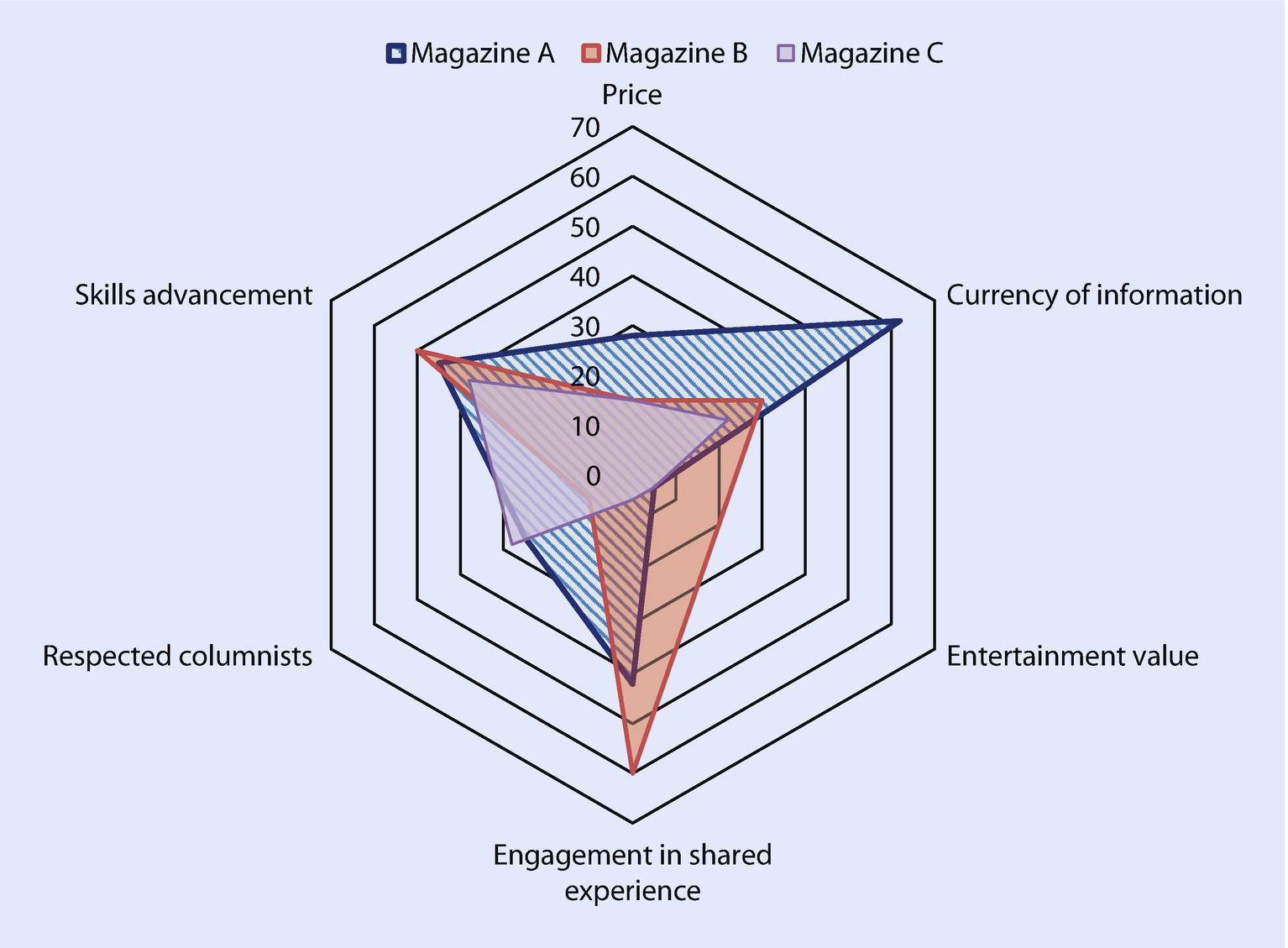 Marketing Of Media And Information Springerlink