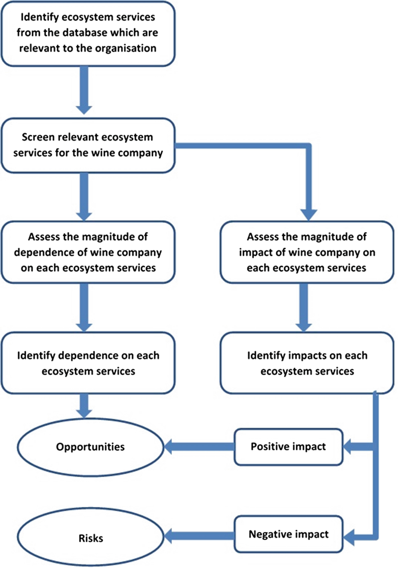 Ecosystem Services For Wine Sustainability Springerlink