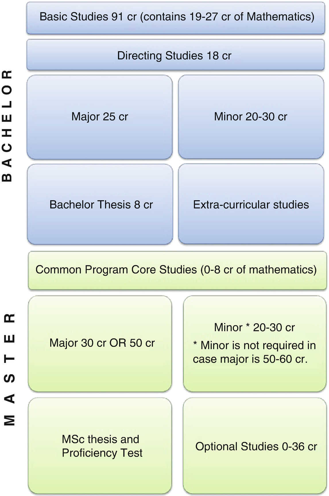 Overview of Engineering Mathematics Education for STEM in EU