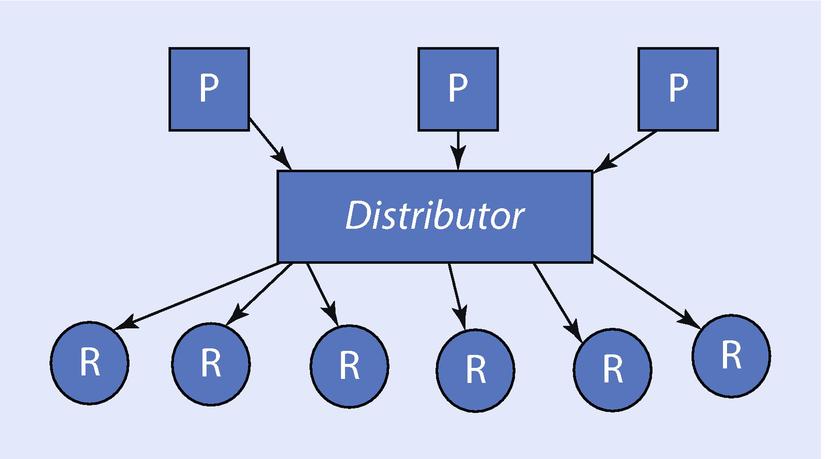 Distribution of Media and Information | SpringerLink