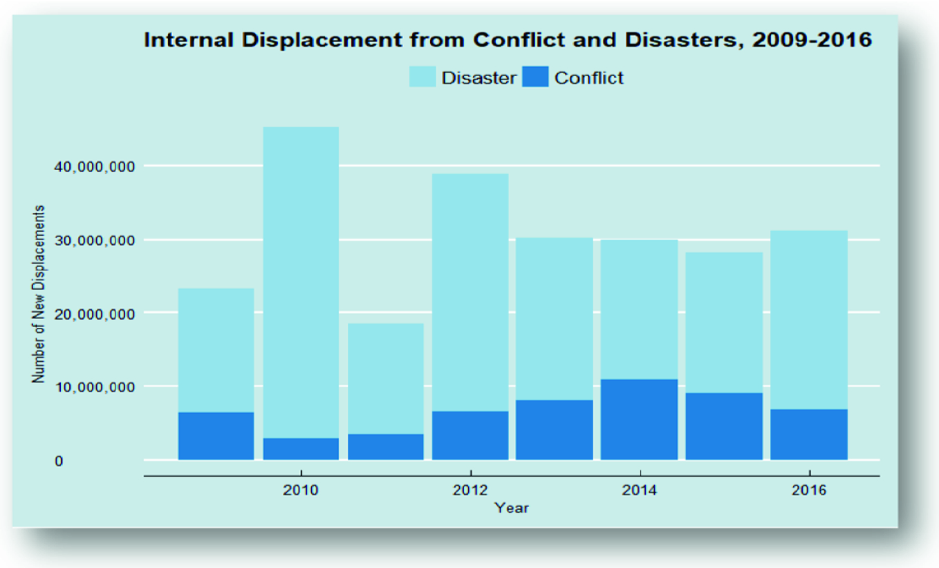 Displacement and Resettlement: Understanding the Role of
