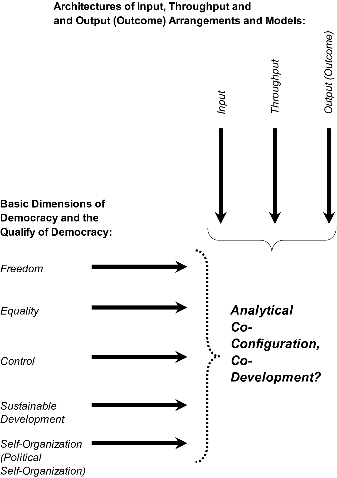 Introduction: How to Conceptualize Democracy, Quality of