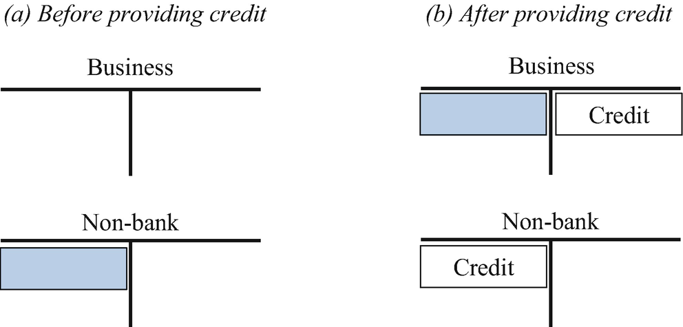 The Monetary and Financial System | SpringerLink