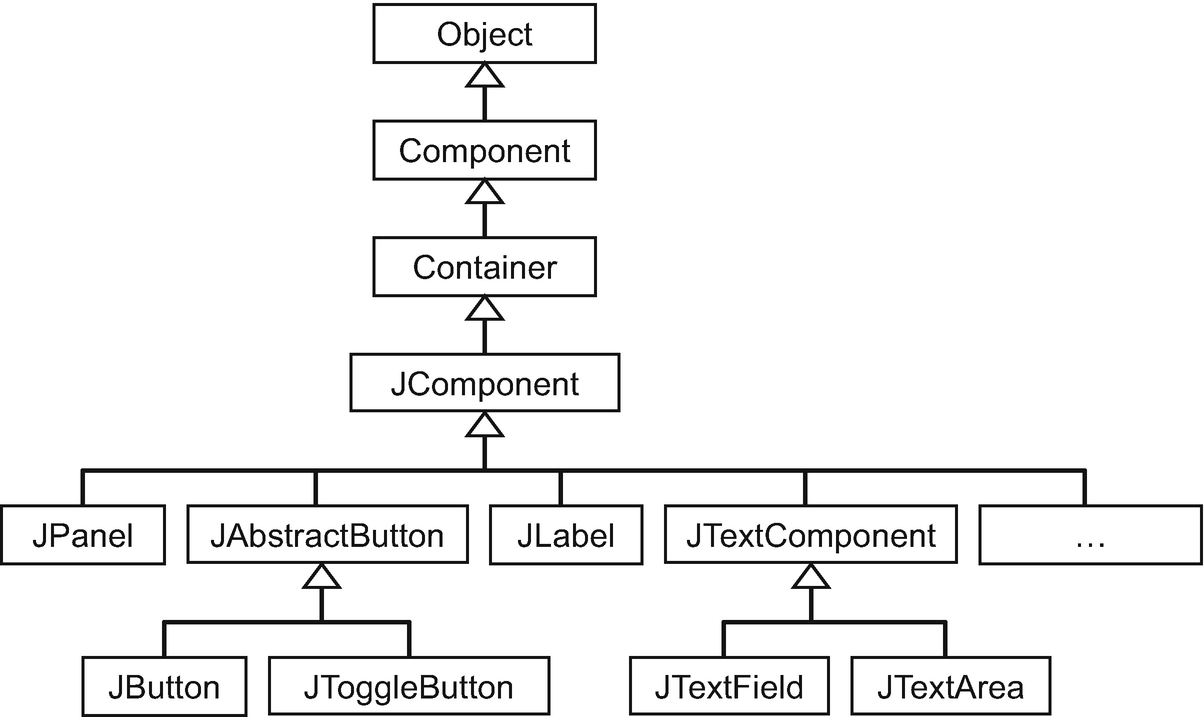 Java Software Components and Event Handling: Projects