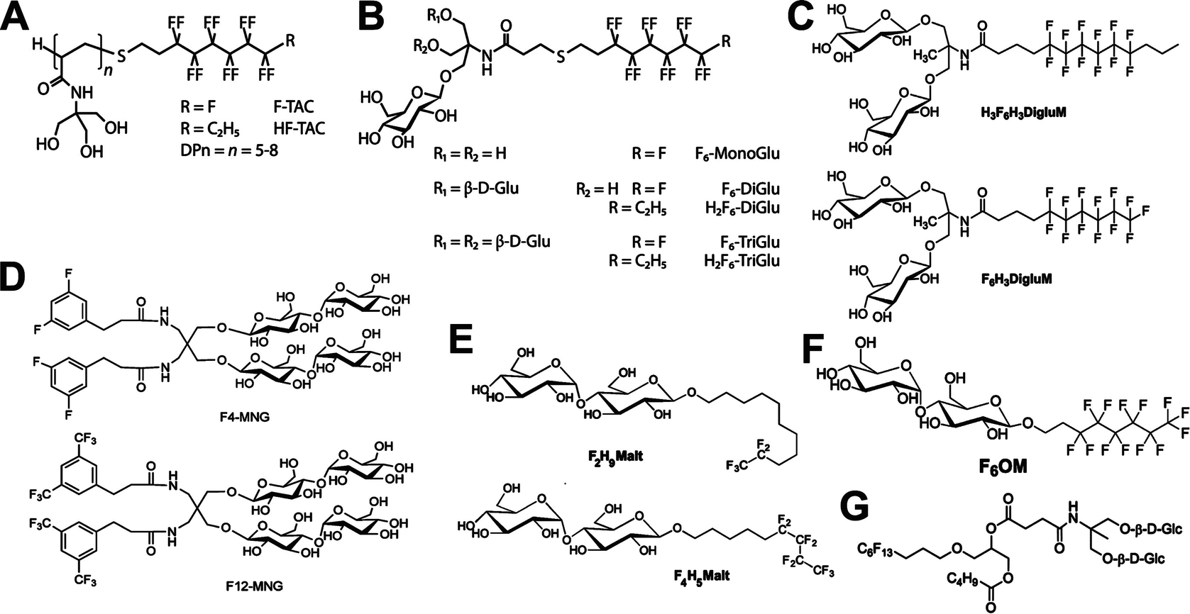 Alternatives to Detergents for Handling Membrane Proteins in
