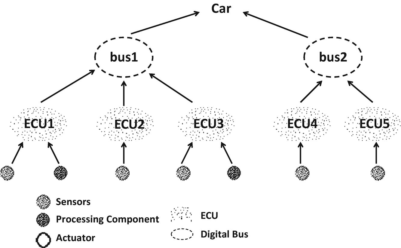Automotive E/E and Automotive Technology | SpringerLink on
