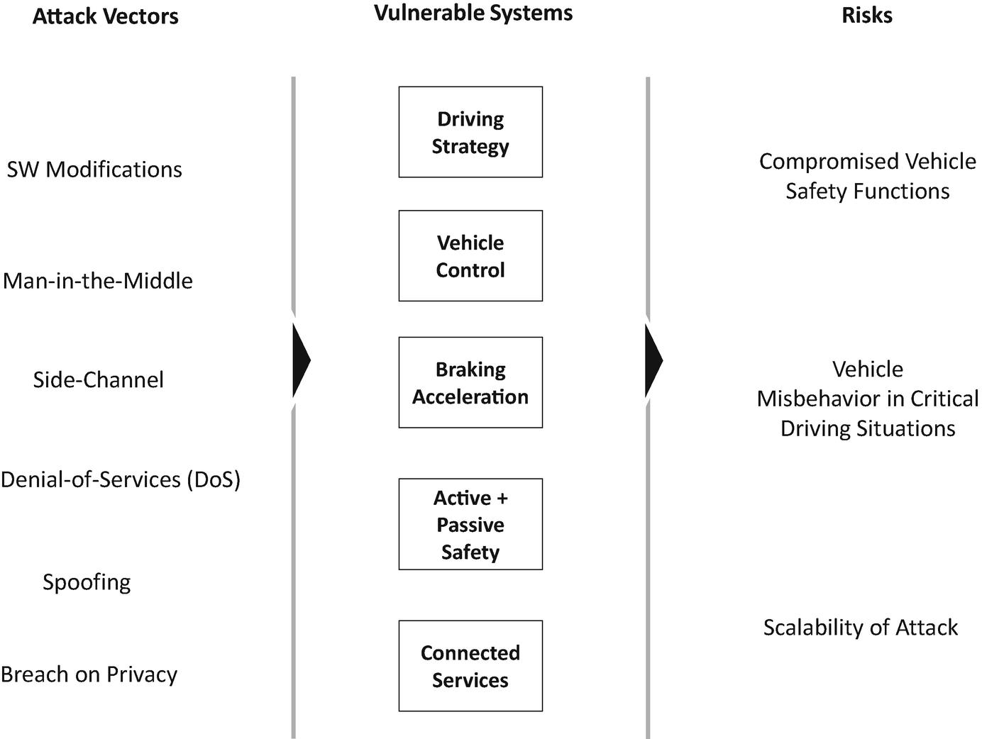 Automotive Cybersecurity | SpringerLink
