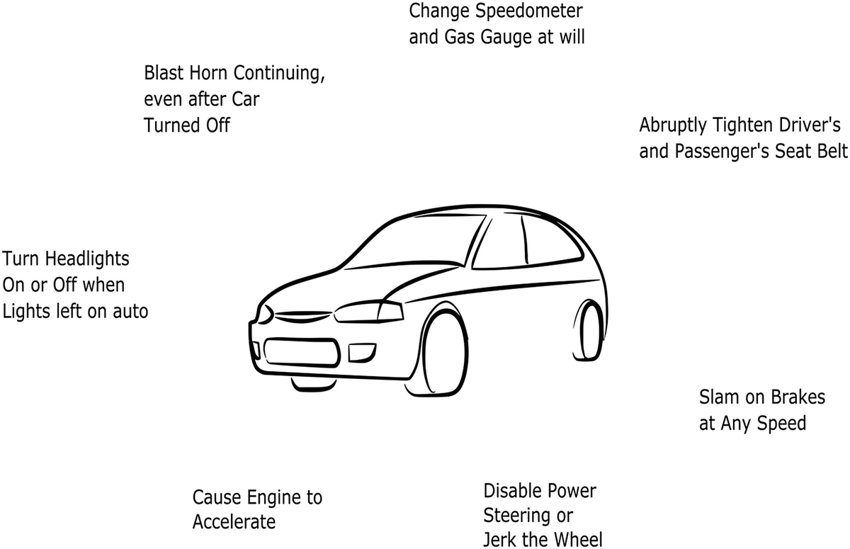 Automotive Cybersecurity   SpringerLink