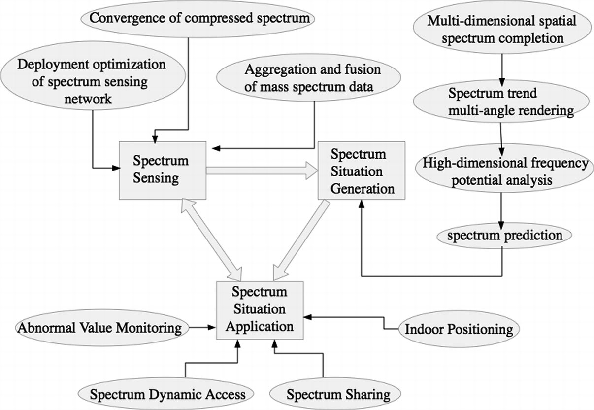 Recent Advances in Radio Environment Map: A Survey