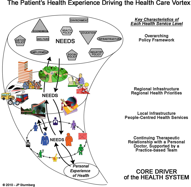 Putting Health Back Into The Healthcare System Springerlink