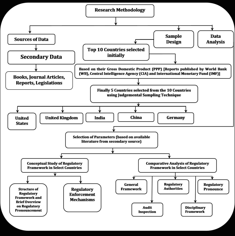 Regulatory and Ethical Framework for Statutory Auditors