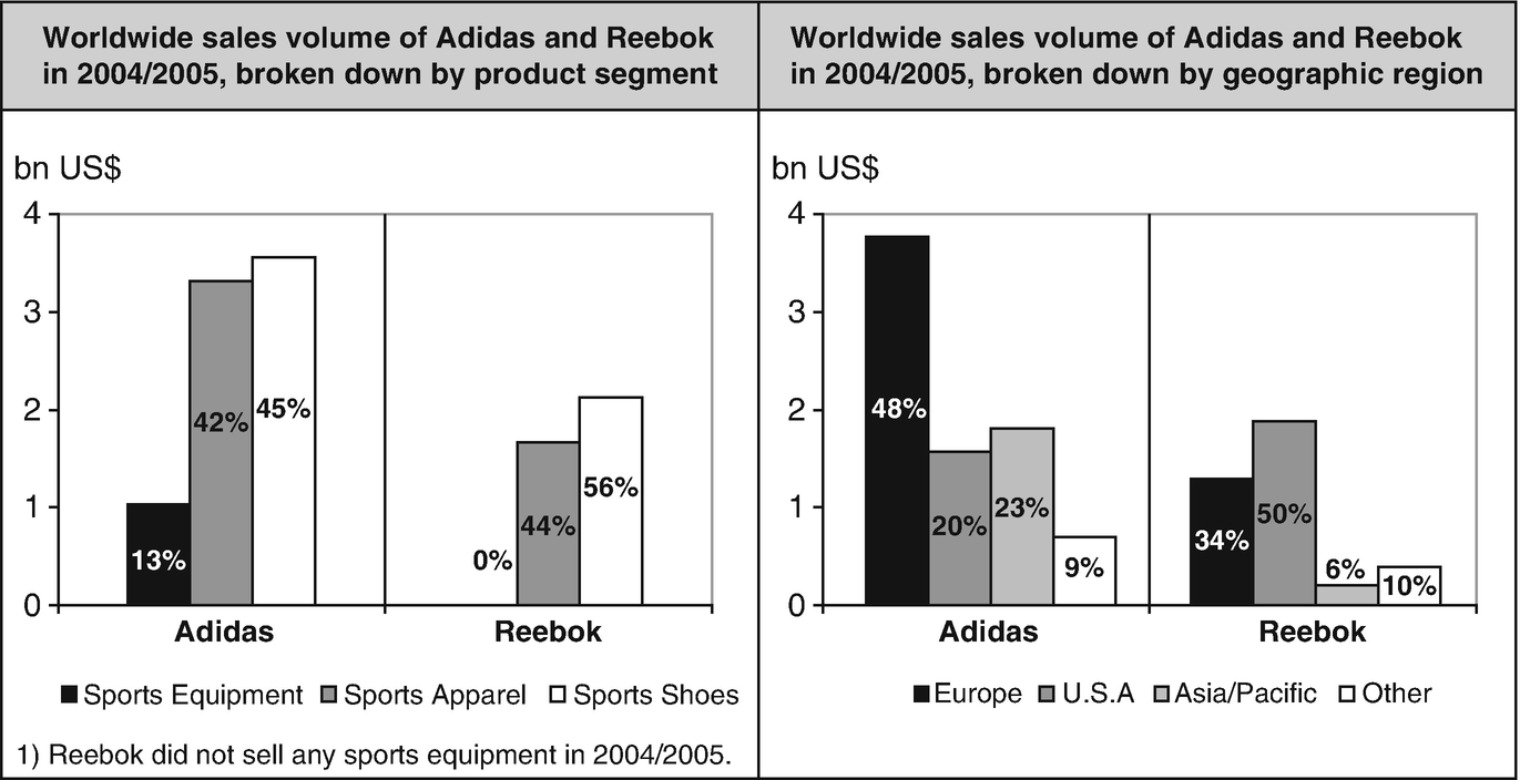 Adidas and Reebok: Is Acquiring Easier than Integrating